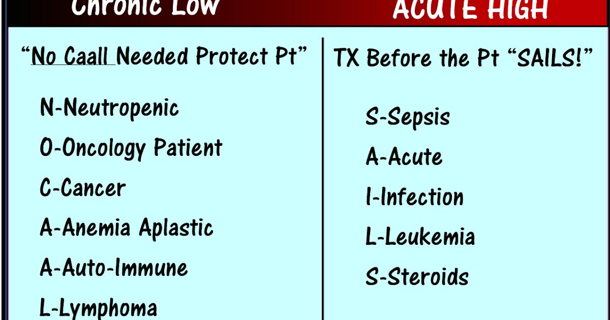 Kidney Failure Nclex Questions