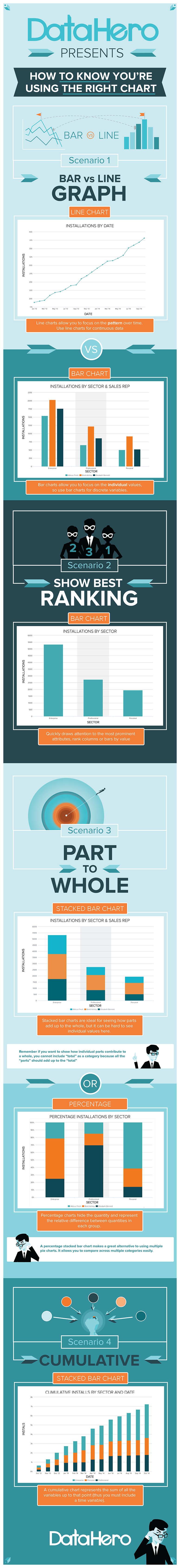 Infographic: How To Know You're Using the Right Chart
