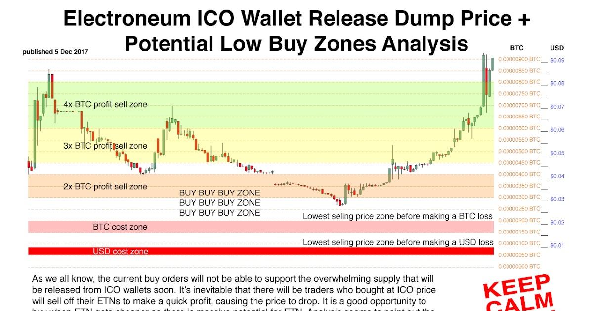 bitcoin price prediction reddit