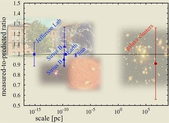 Luz de aglomerados de galáxias confirma Teoria da Relatividade