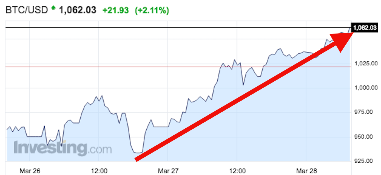 Bitcoin price is taking off - Business Insider