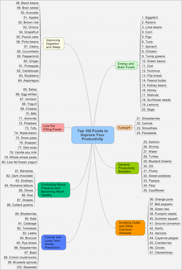 Top 100 Foods to Enhance Productivity