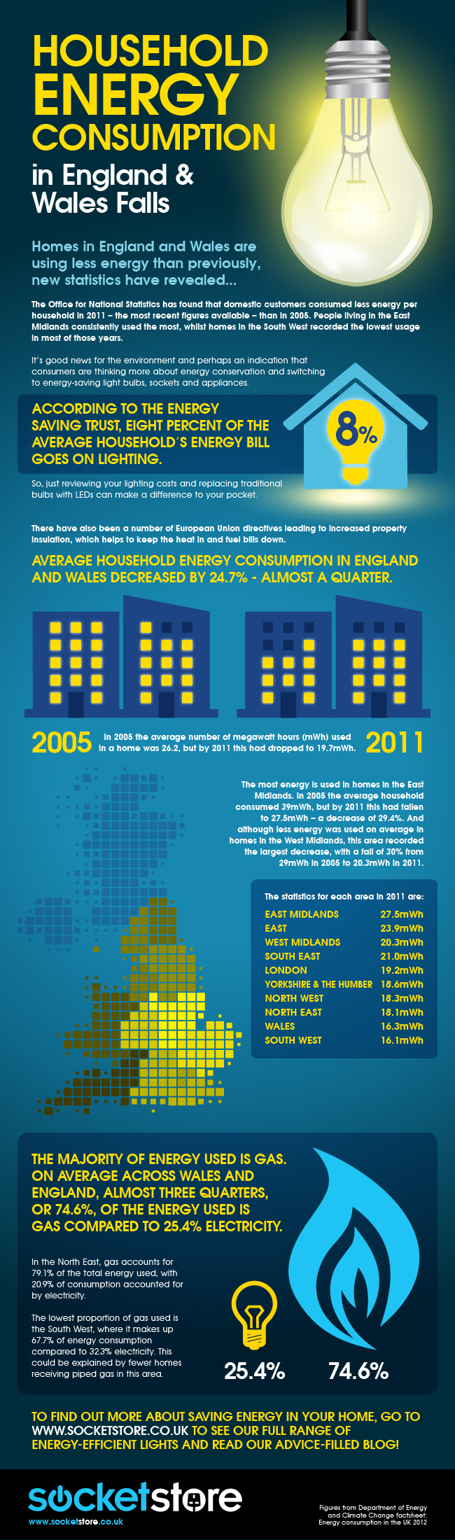 Infographic: Household Energy Consumption In England And Wales Falls