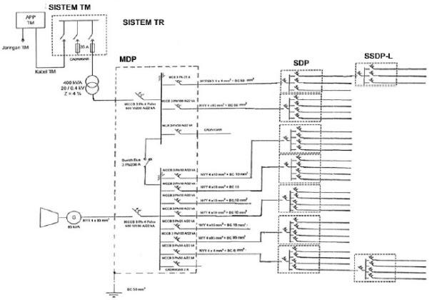 Diagram Wiring Diagram Panel Sdp Full Version Hd Quality Panel Sdp Dlwiring Angolodipuglia It