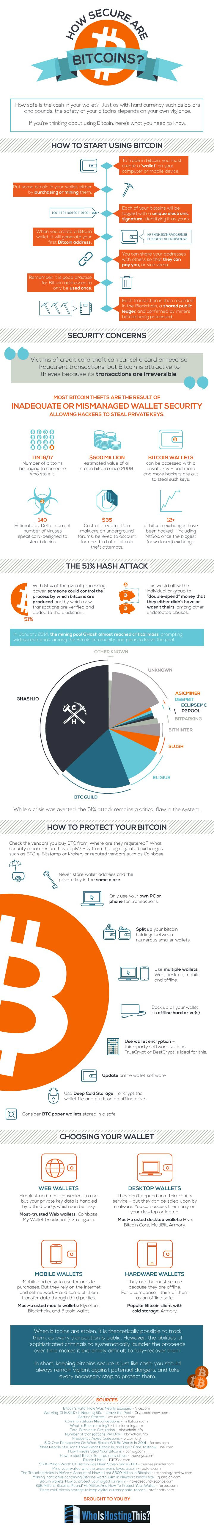 Infographic: How Secure are Bitcoins? #infographic