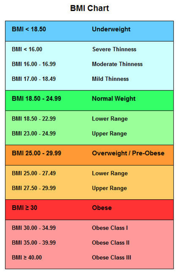 body fat percentage index calculator