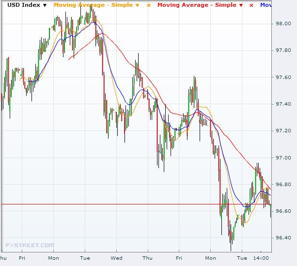 Fed Decision Wednesday and What Gold Will Do Next