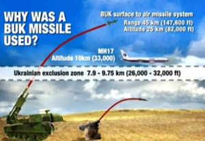 #MH-17;Misteri Ditembaknya Malaysia Airlines di Udara Ukraine