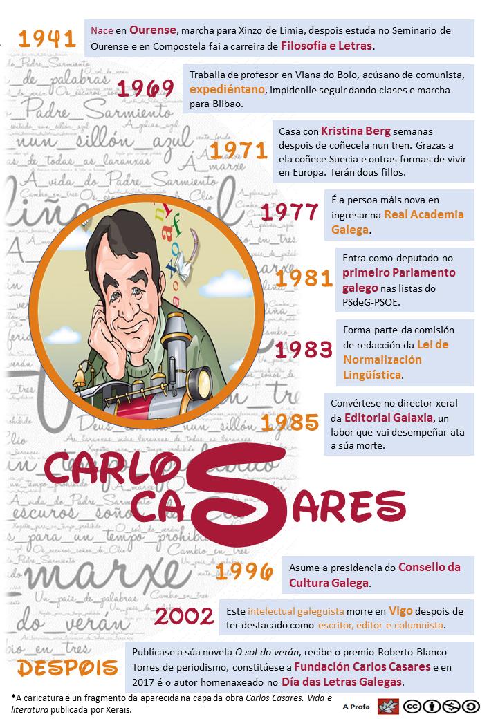 http://aprofa.gal/wp-content/uploads/2017/05/20170513-Infograf%C3%ADa-Carlos-Casares-biograf%C3%ADa-cor.png