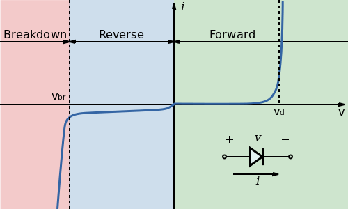 PN Junction forward and reverse bias characteristics