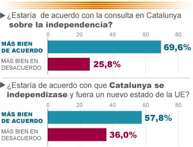 El 75% de los catalanes reclaman a Rajoy que autorice una consulta