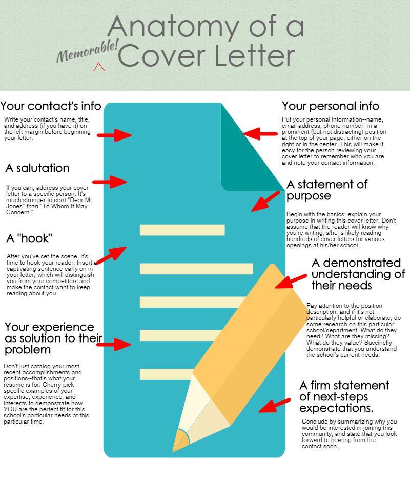 Resume Cover Letter Advice