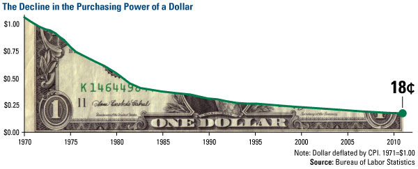The Decline in the Purchasing Power of a Dollar