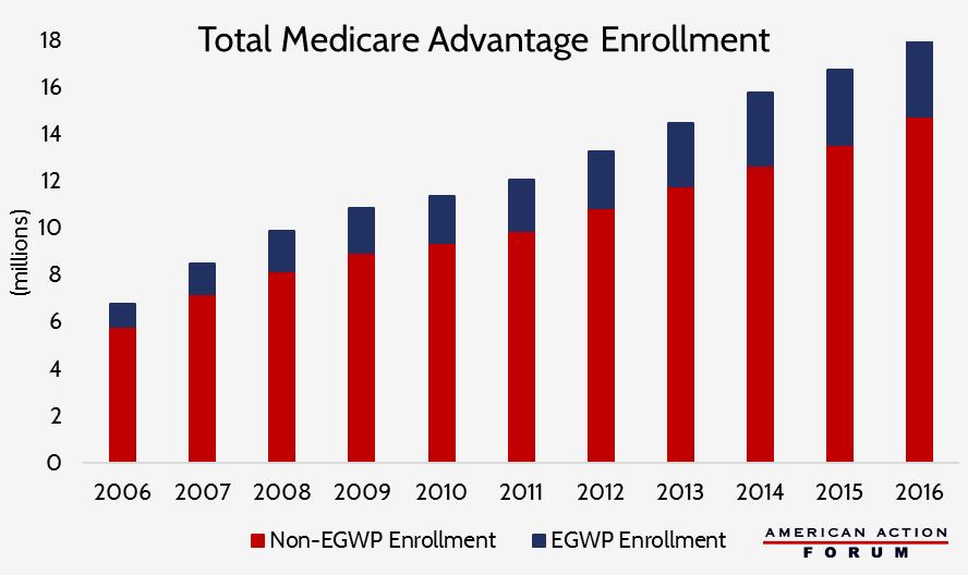 Primer: Medicare Advantage Employer-Group Waiver Plans - AAF