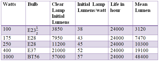 mercury lamp data