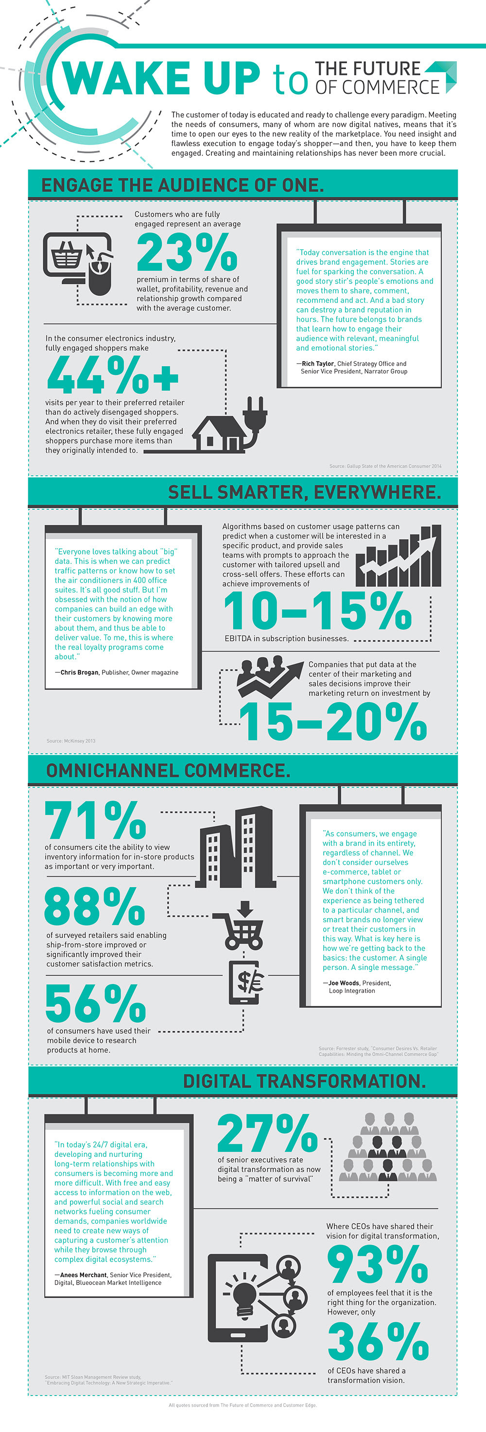Infographic: Wake Up to the Future of Commerce