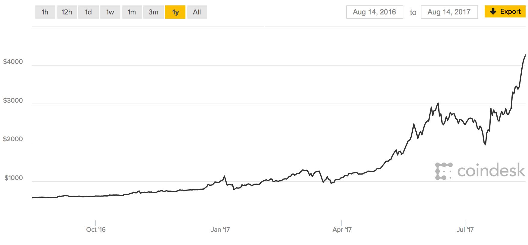 bitcoin faucet generator