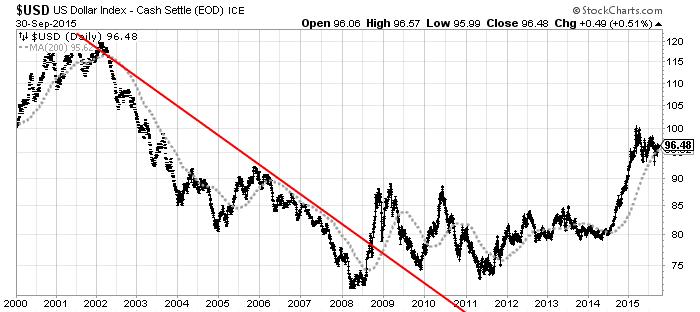 U.S. dollar daily