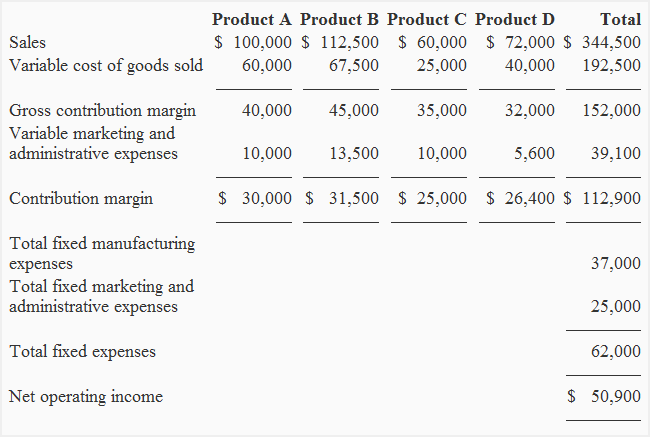 contribution margin income statement img4