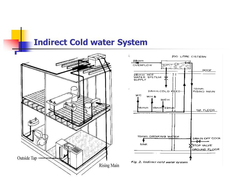 Cold Water Systems Including Indirect Cold Water Systems Manual Guide