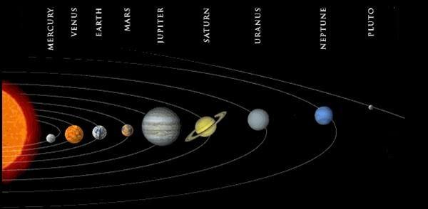 Güneş Sisteminin özellikleri