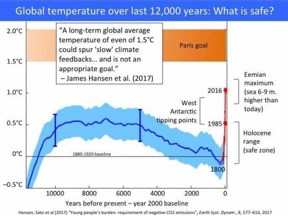 global temp last 12000 years - david spratt chart