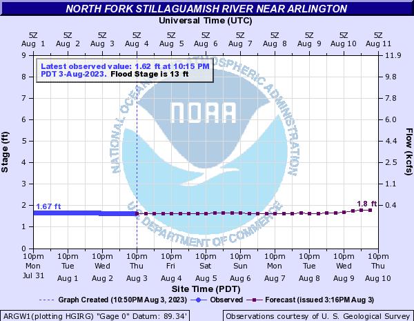 North Fork Stillaguamish River near Arlington