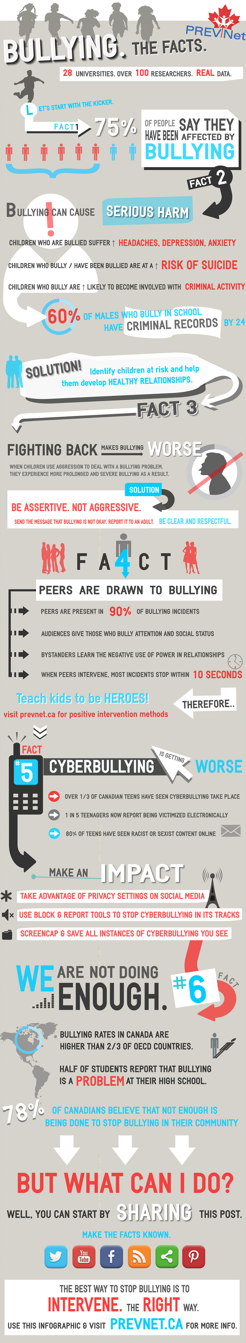 Infographic: Bullying: The Facts #infographic