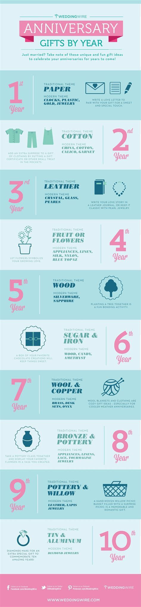 Infographic: Anniversary Gifts by Year   Weddings