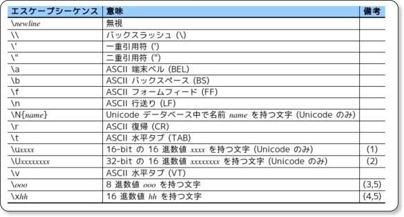 http://www.python.jp/doc/2.4/ref/strings.html