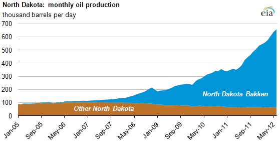 graph of North Dakota monthly oil production, as described in the article text