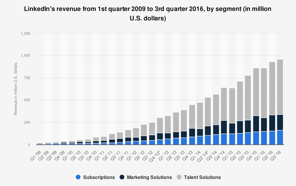 Linkedin's Revenue by Product and geographical Markets ~ Online