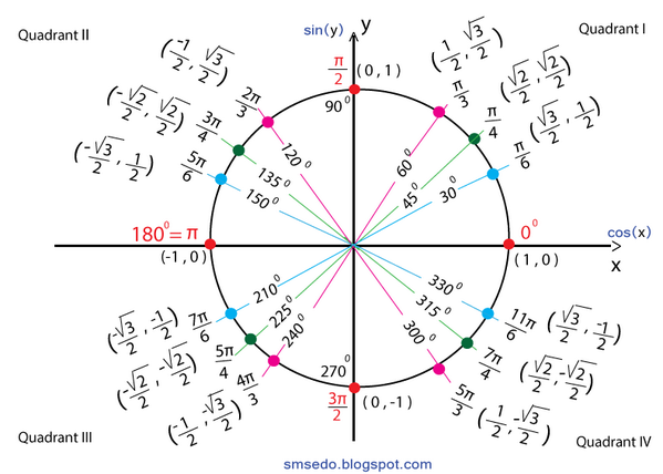 """Smtutor on Twitter: """"#Trigonometry: The Unit Circle How to find ..."""