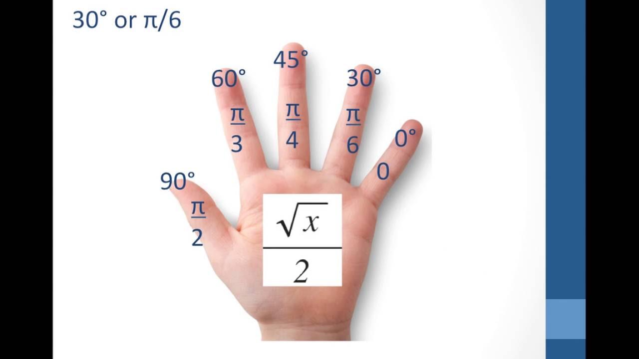 Unit Circle Hand – unit circle