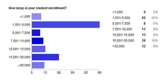 student enrollment [Results] Higher Ed CMS Usage