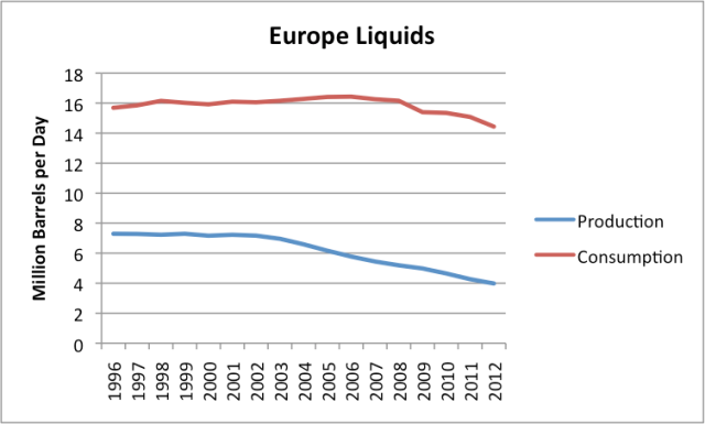 """Figure 5: European Liquids (oil including natural gas liquids, """"refinery expansion"""" and biofuels) production and consumption, based on data of the EIA."""