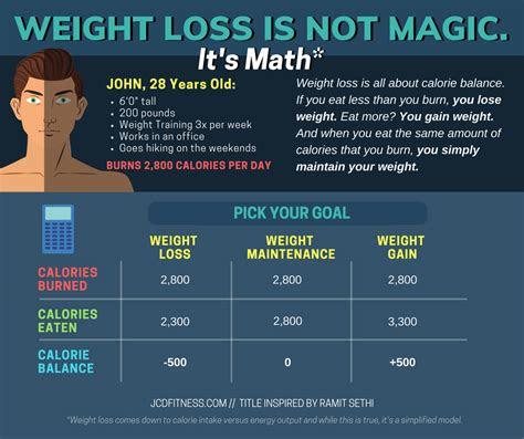 ideal caloric surplus  muscle gain men  women