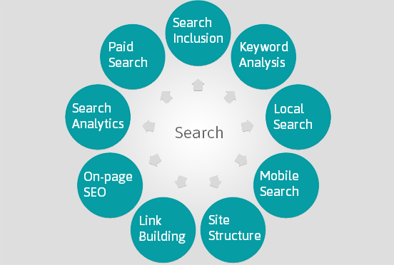 Keyword Search Optimization In Generating Targeted Organic Traffic