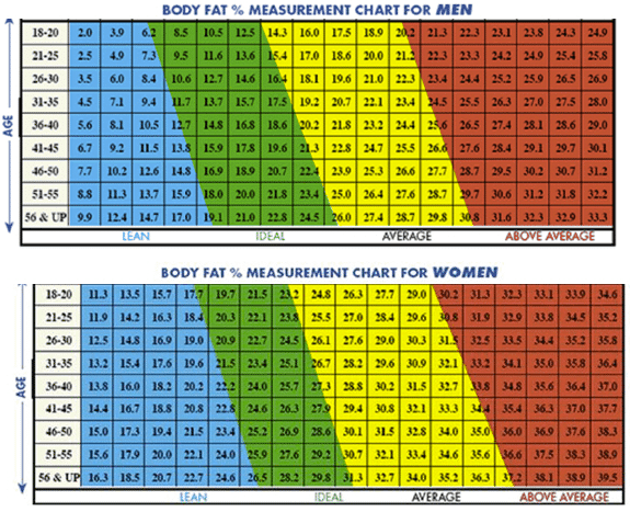 body fat percentage caliper table