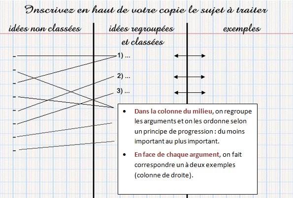 Exemple De Sujet De Dissertation En Philosophie - Exemple ...