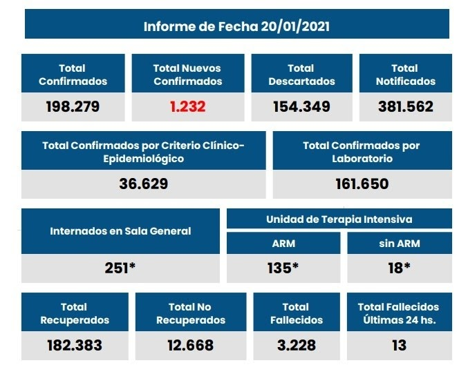 Coronavirus en Rosario: 464 casos y un total de 1.232 en la provincia