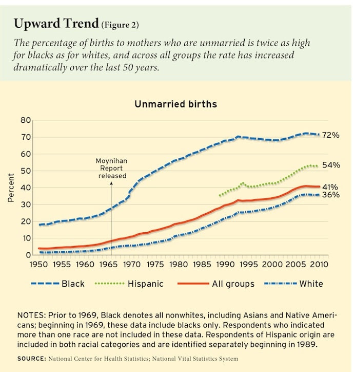Increase In Unmarried Births Chart: 1950 to 2010