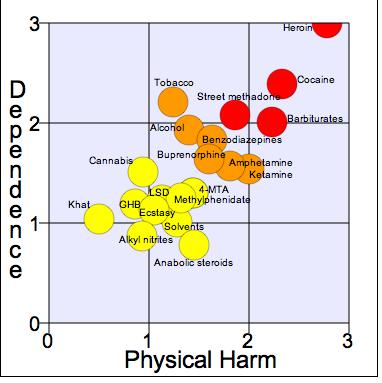 Gráfico drogas, dependencia y daño