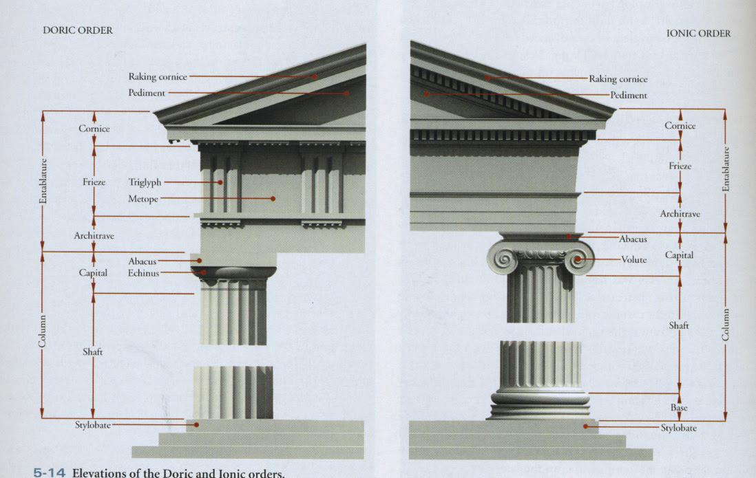 Greek Orders