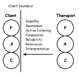 Therapy operations