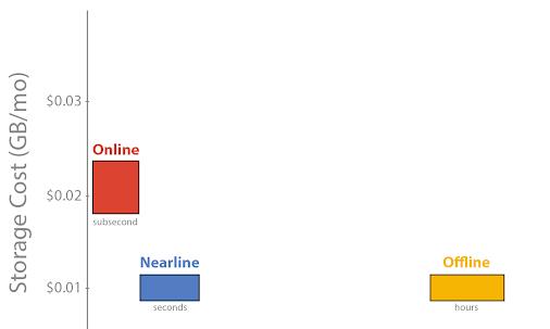Introducing Google Cloud Storage Nearline Near Online Data At An Offline