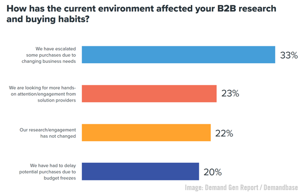 B2B Marketing News: B2B Ad Spending Sizzles, Salesforce Slack Buy Complete, C-Suite Marketing Survey, & Clubhouse Opens To All