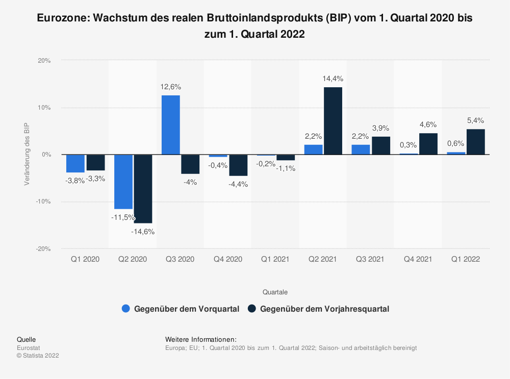 Statistik: Euro-Zone: Wachstum des realen Bruttoinlandsprodukts (BIP) vom 2. Quartal 2012 bis zum 2. Quartal 2014 | Statista