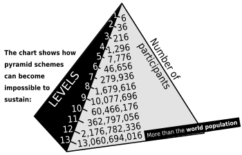 350px-Pyramid_scheme.svg.png