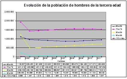 evolución hombres tercera edad España.